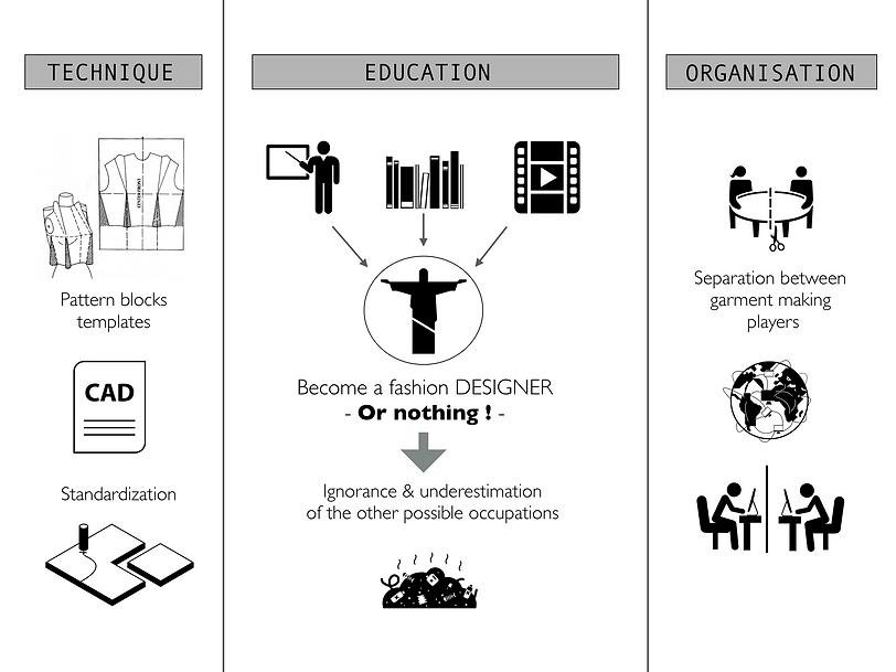 MILAN AV-JC I What is a Zero Waste design philosophy?