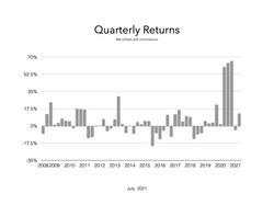 Quarterly July 2021.001