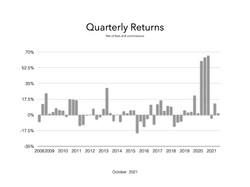 Quarterly October 2021.001