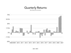 Quarterly April 2021.001