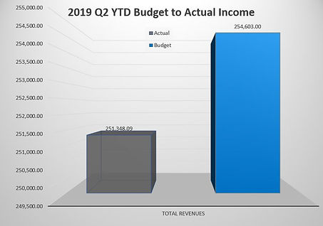 2019 Q2 YTD Budget to Actual Income.JPG