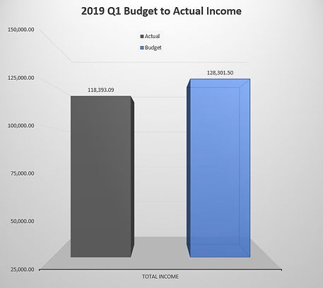 2019 Q1 Budget to Actual Income.JPG