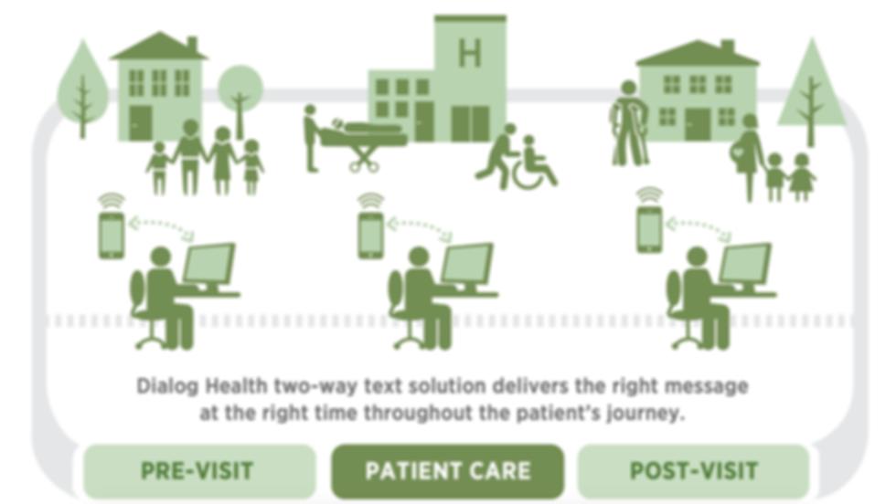 Image: Dialog Health Patient Engagement Journey - Text Messaging Across the Enterprise