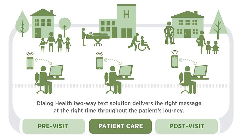 Image: Dialog Health Patient Engagement Journey - Text Messaging Across the Enterprise