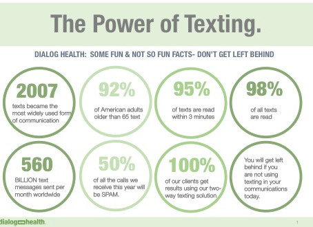 TEXTING is NOT a trend.  It's how we communicate today.
