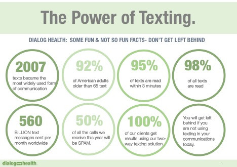 The Power of Texting.  Improve Patient Engagement with Dialog Health's SMS Text Message solutions.