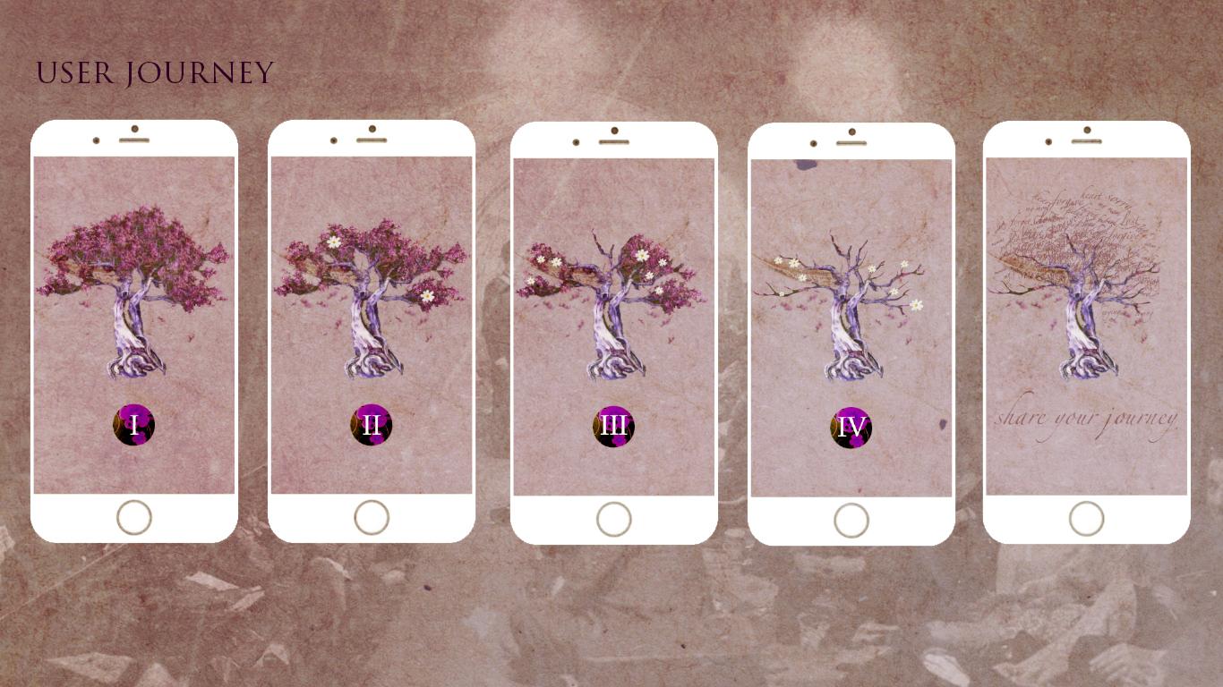 Violet (User Journey)