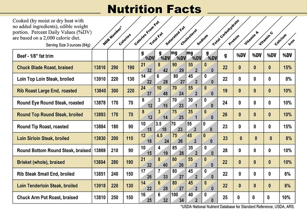 Beef_Nutrition_Facts.jpg