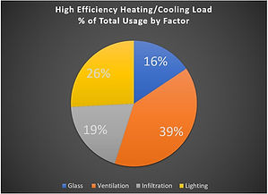 Pie chart of a high efficiency building showing the breakdown in load by building components