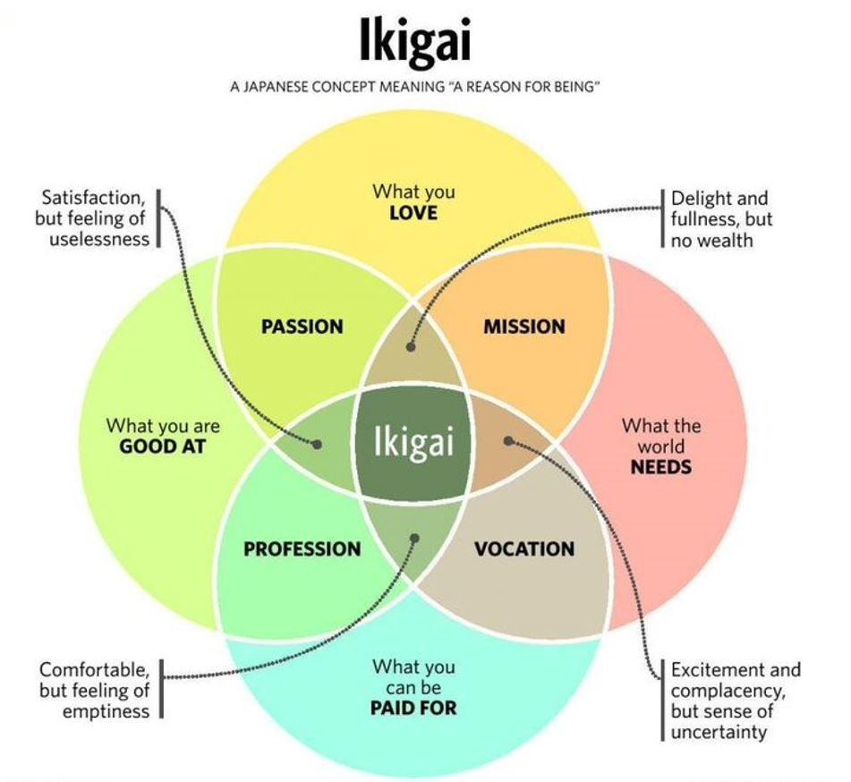 Infographic of the Japanese concept Ikigai