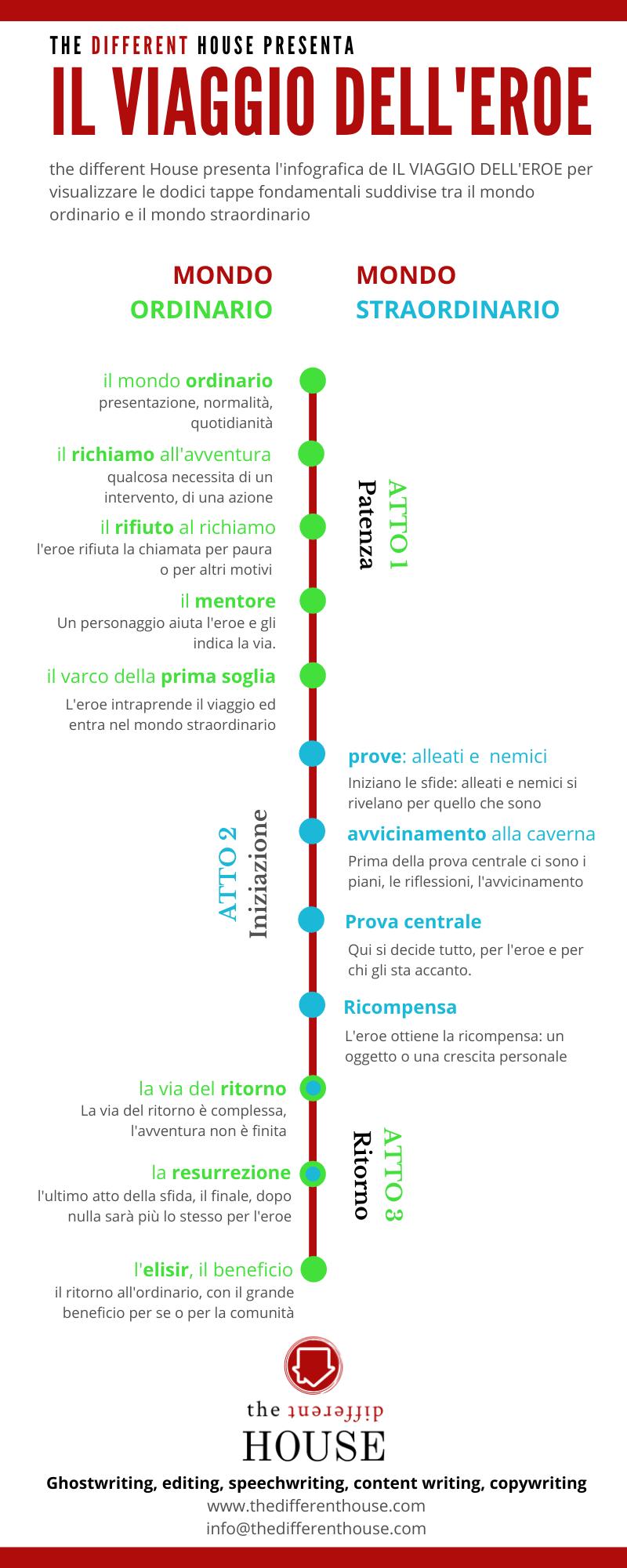 Infografica de IL VIAGGIO DELL'EROE