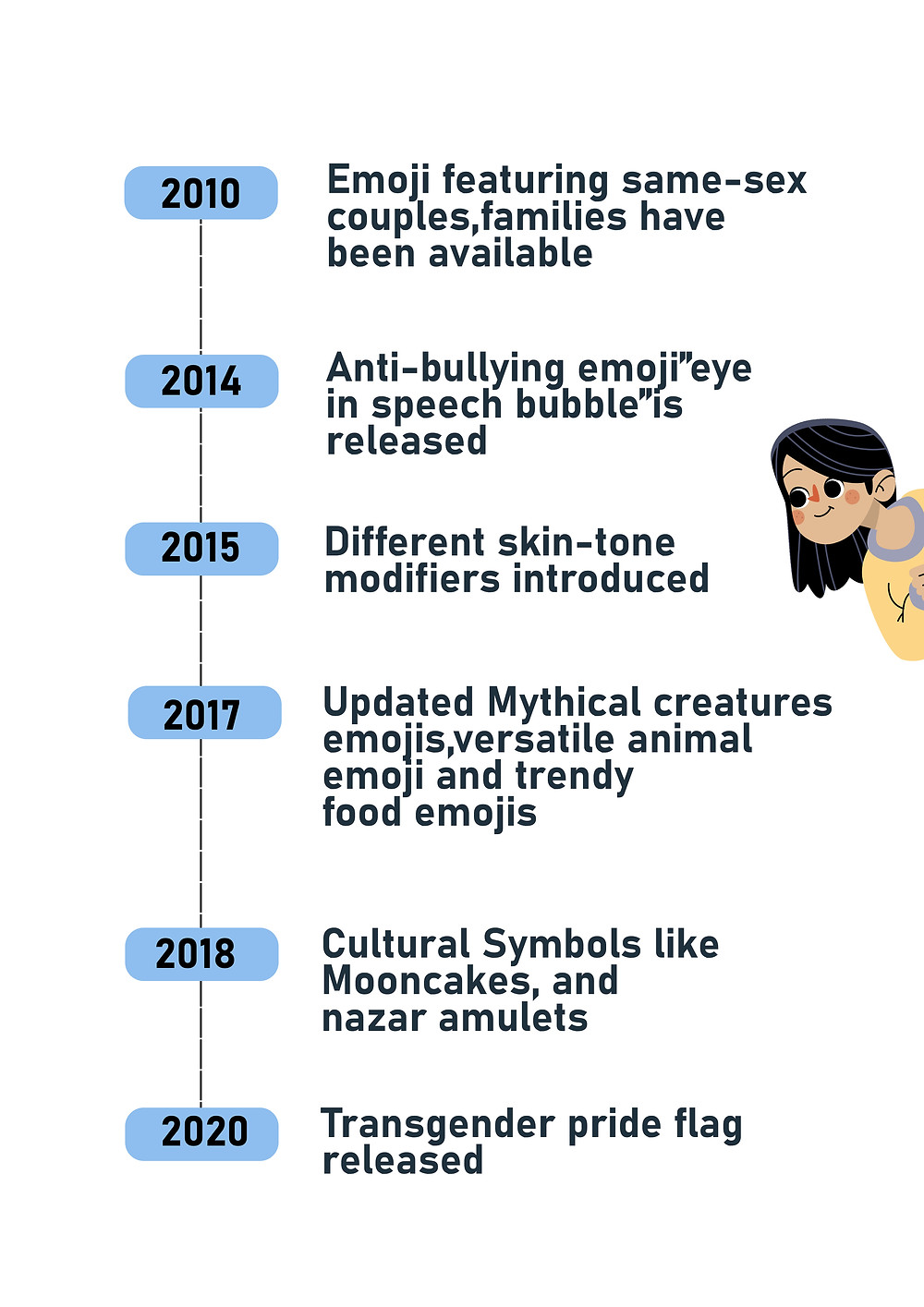 Evolution Of Emoji Through Years