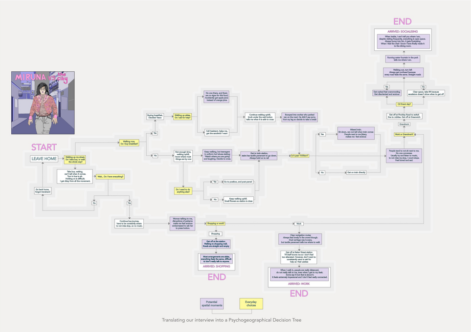Y3 Final Project - Decision Tree, mapping visually impaired Miruna's everyday interactions in the cityscape