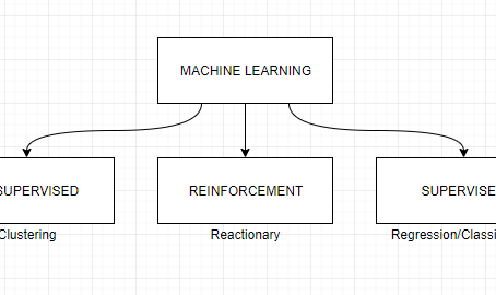 Machine Learning: Reinforcement & Prediction