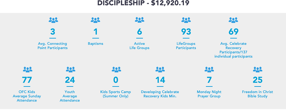 OFC Financial 2Q2019DISCIPLESHIP.fw.png