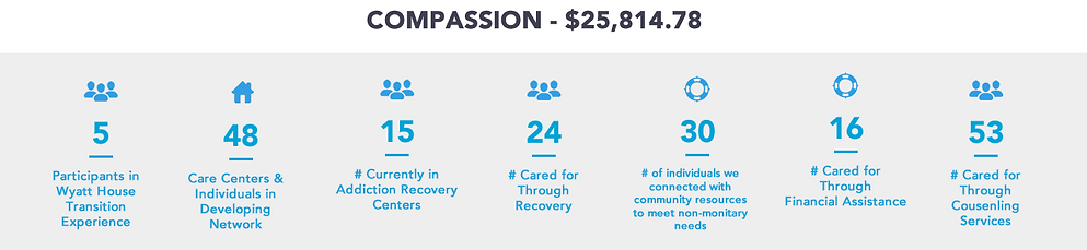 OFC Financial 2Q2019COMPASSION.fw.png