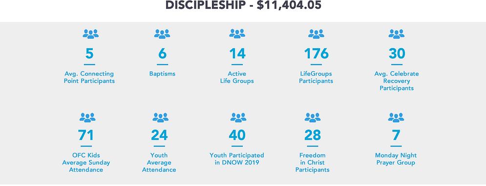 OFC Financial 1Q2019DISCIPLESHIP.fw.png