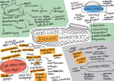 Unsere Notizen vom Workshop am 18.01. Die angestossenen Ideen für Küsnacht (orange markiert) werden wir in den folgenden monatlichen GiP Zukunfts-Stammtischen weiterentwickeln.