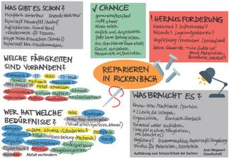 Unsere Erkenntnisse vom Reparieren-Workshop am 23.11. in Rickenbach zusammengefasst. Die angestossenen Ideen werden wir im Austauschtreffen vom 16.12. weiter verfolgen. Gemeinsam mit der Gruppe aus dem ersten und dritten GiP-Workshop tauschen wir uns dann über weitere Schritte bei der Projektentwicklung aus.
