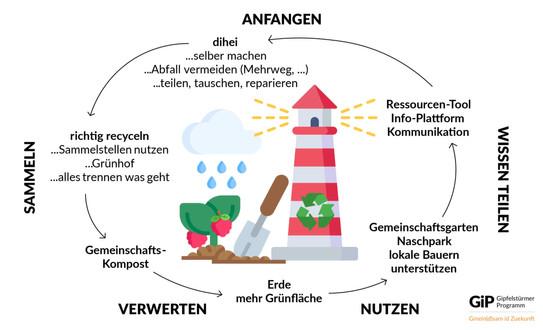 Das Ergebnis unseres Workshops vom 10.12.20 - ein Kreislaufsystem für Rickenbach. In den nächsten Austauschtreffen werden wir diese Gedanken wieterführen und anpacken.