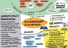 """In unserem Vertiefungsworkshop vom 19.5. haben wir über Grenzen, Erwartungen und Frust geredet und darüber, wie wir diese loslassen und neu anfangen können. Denn es geht um ein existenzielles Ziel: die Erhaltung unseres Planeten. Die Rickenbacher Gipfelstürmer sind schon bereit, Seilschaften zu bilden. """"Rickenbach nachhaltig"""" steht in den Startlöchern."""