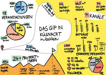 Einige Ergebnisse vom GiP in Küsnacht in Zahlen