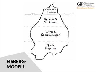 Das Eisberg-Modell aus dem Theory U-Verständnis kann ein wichtiger Ansatz zur Projektentwicklung und -fokussierung innerhalb der Gemeinde sein. Denn da ist mehr, als das was man von aussen sieht. Um nachhaltige Ideen in der Gemeinde zu implementieren, muss immer das Gesamte betrachtet werden.