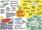 Saubere Energie und Energiegemeinschaften für Rickenbach? Unsere Notizen vom Online-Workshop am 08.02. Diskutieren Sie mit, wie es zum Thema Energie in Rickenbach weitergehen soll - am nächsten Zukunfts-Stammtisch 15.02.