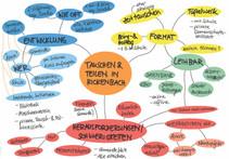 Ihre Ideen zu einem Tausch- und Teilprojekt in Rickenbach aus dem ersten GiP-Workshop haben wir in einer Gedankenkarte zusammengetragen. Sie bildet die Grundlage für die Vertiefungsreise in den kommenden Austauschgruppen-Treffen.