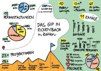 Einige Ergebnisse des Gipfelstürmer Programms in Rickenbach in Zahlen