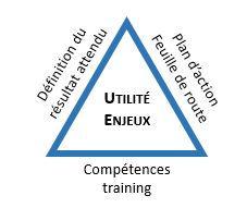 Compétences training