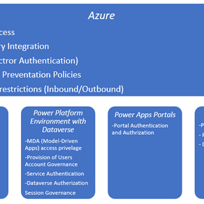 Security concepts of Power Platform and Biz. Apps