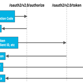 MSAL (Microsoft Authentication Library) Process & OAuth 2.0