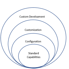 Ways to extend Dynamics 365 Model-Driven Apps capabilities