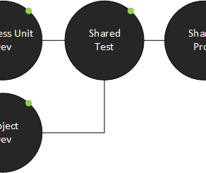 Power Platform Environment Complexity
