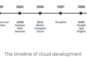 History of Cloud Development