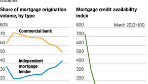 Investors dip into savings to offer high-price home loans to borrowers rejected by banks.
