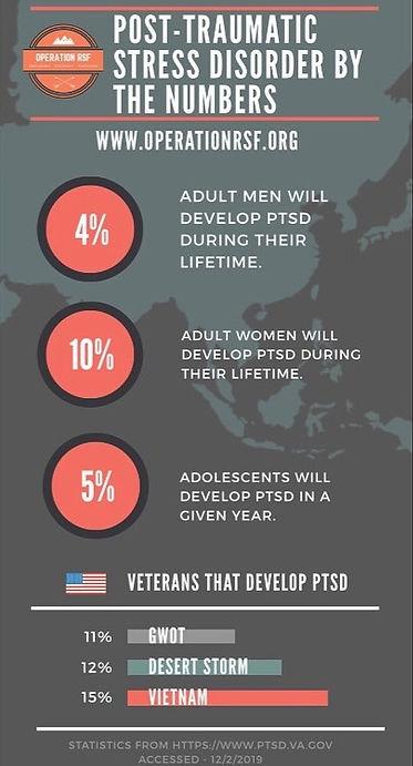PTSD Statistics_edited.jpg