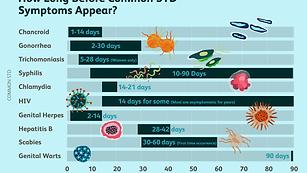 3133026-how-long-before-std-symptoms-app