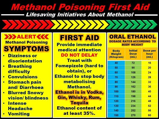 METHANOL POISONING FIRST AID
