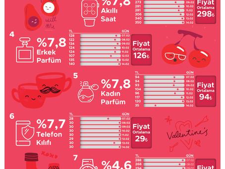 Sevgililer en çok bluetooth kulaklık satın alıyor