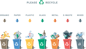 Recycling Bins, Organic, Paper, Plastic, Glass, metal, E-Waste and Mixed. Please recycle