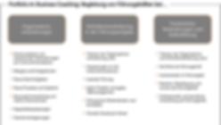 Portfolio im Business Coaching, Claus-A. Boche, 2018, www.claus-boche.de