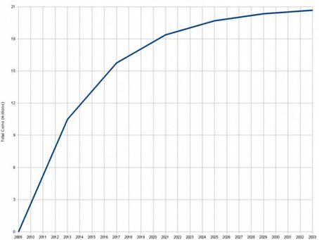 Một bài viết hay về giá Bitcoin BTC từ Cointelegraph