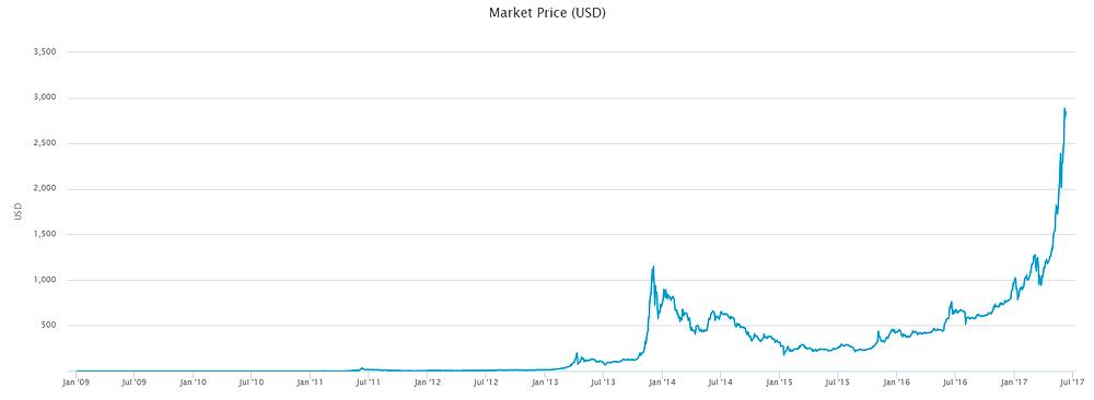 Lịch sử giá Bitcoin BTC từ 2009 - 2017