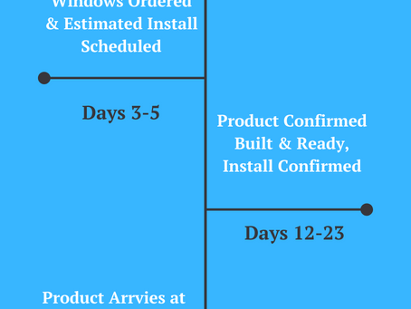30 Days from Sale to Install.... What does that look like?