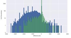OrthoFi Neutered Graph.JPG