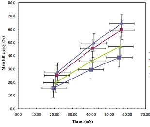 MRIT Mass Efficiency Graph 2.PNG