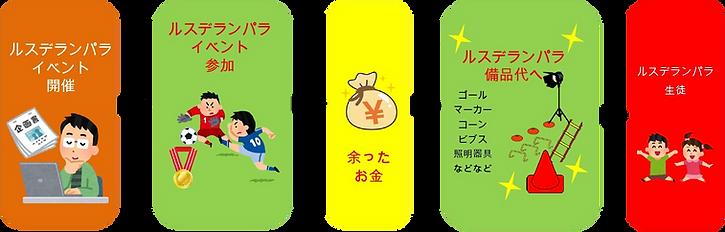 イベント利益を備品に(背面透過).jpg.png