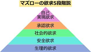 マズロー欲求5段階.png